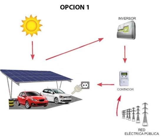 Kit marquesina para recarga de 2 coches eléctricos