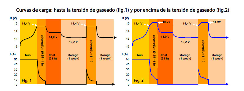 Curvas de carga Phoenix IP43 de Victron