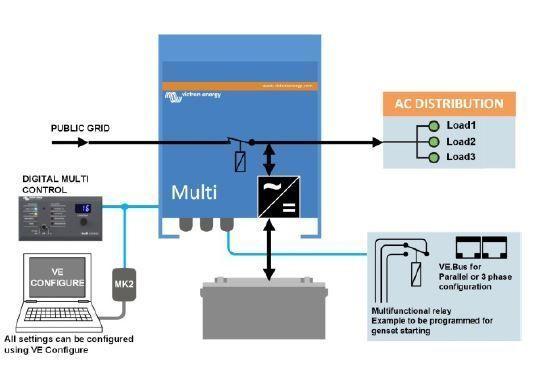 Esquema instalación Multiplus de Victron