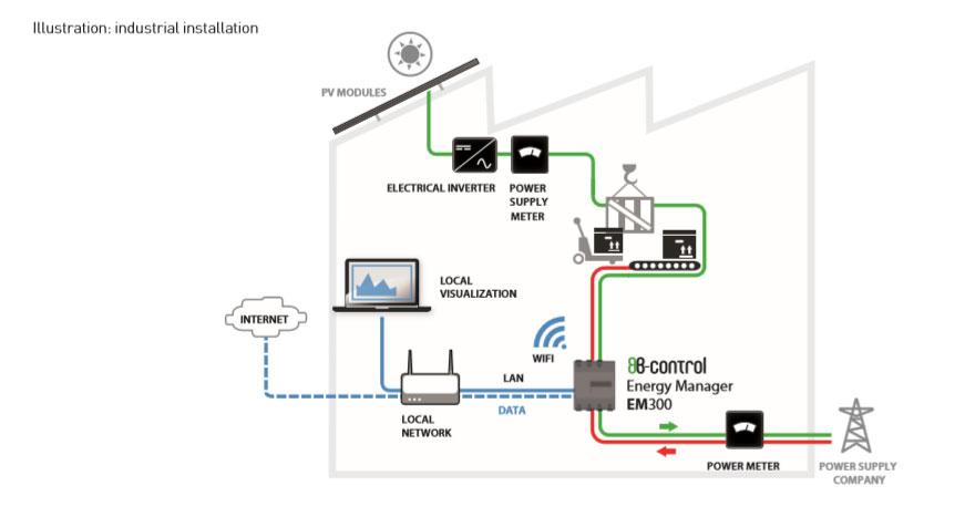 Esquema instalación Energy Metter