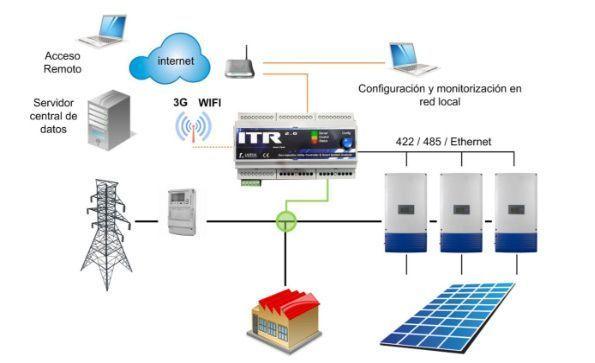 Esquema instalación inyección cero Lacecal ITR2.0