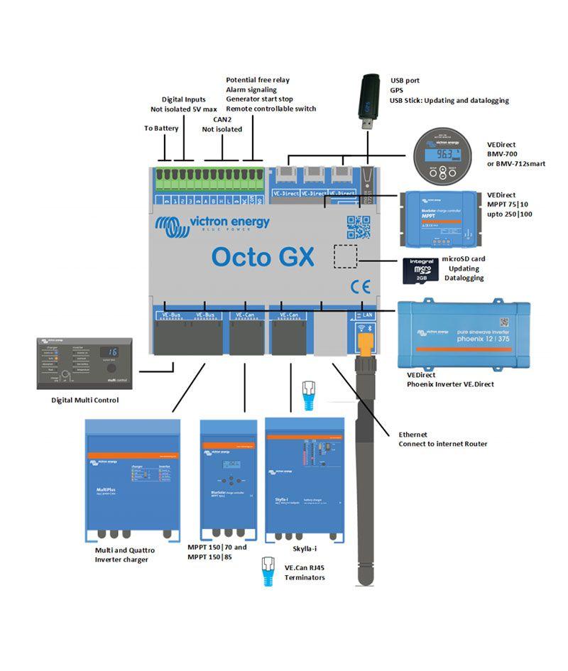 Esquema de instalación OCTO GX de Victron