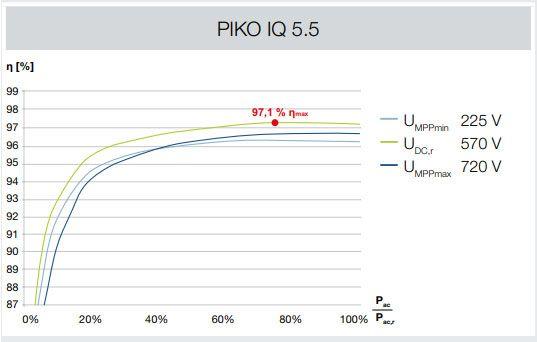 Inversor solar Kostal Piko IQ 5.5
