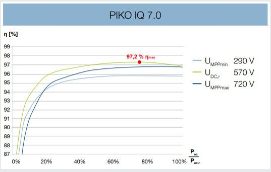 Kostal Piko IQ 7