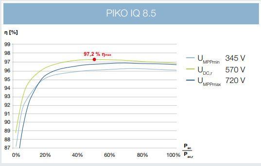 Kostal PikoIQ  8.5
