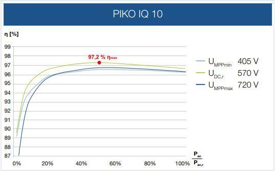 Kostal trifásico Piko IQ 10