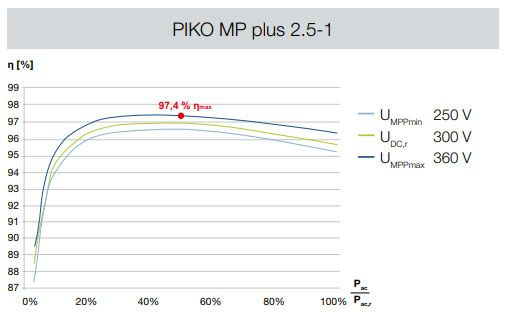 PIKO MP plus 2.5-1