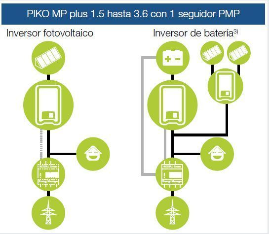 Esquema montaje Piko MP Plus