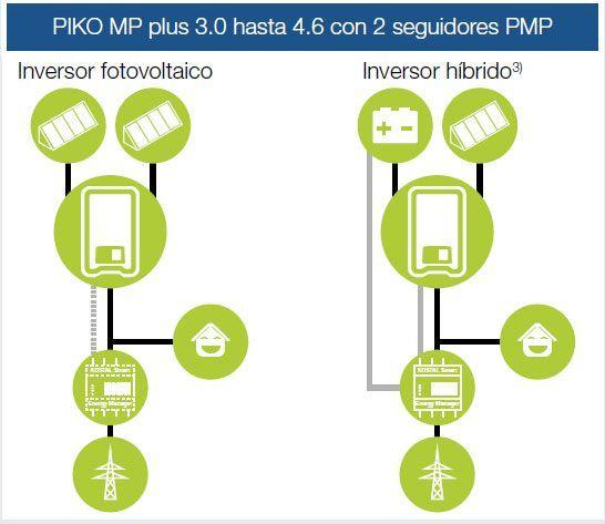 Esquema montaje Inversor Híbrido Kostal Piko MP Plus 3.6 2 MPPT