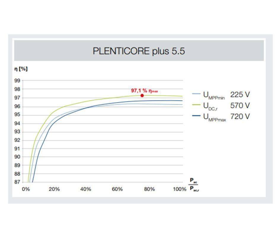 Plenticore Plus 5.5