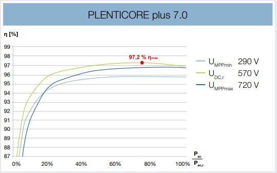 Esquema potencia Plenticore Plus 7