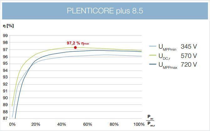Plenticore Plus 8.5