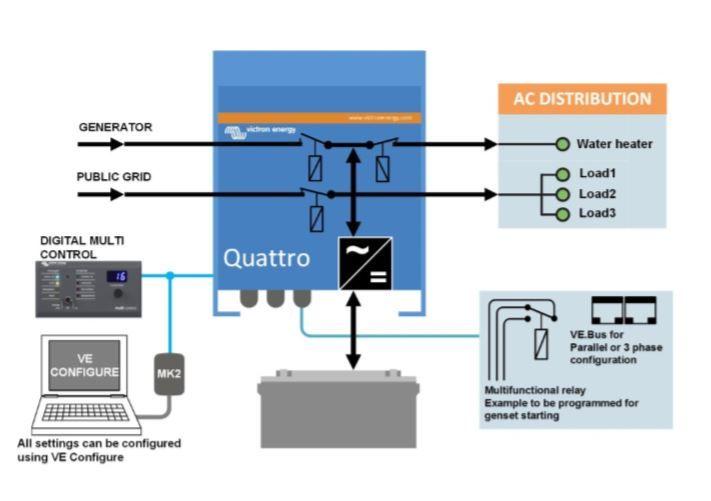 Esquema instalación inversor cargador Quattro de victron